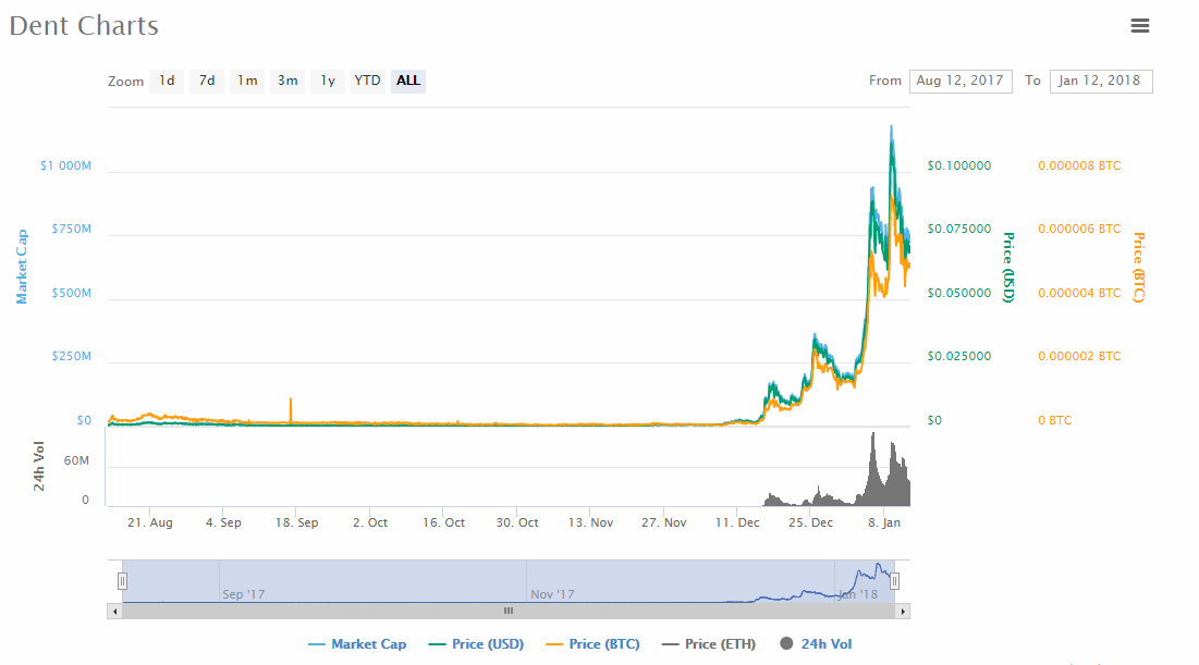 dent charts - Coin Info - Blockchain & Cryptocurrency News