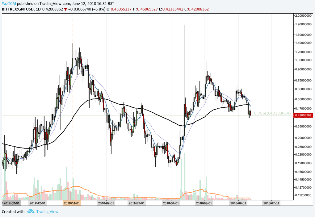Gnt Usd Long Term Daily Chart
