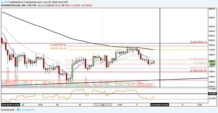 bitcoin 6 june price analysis 4
