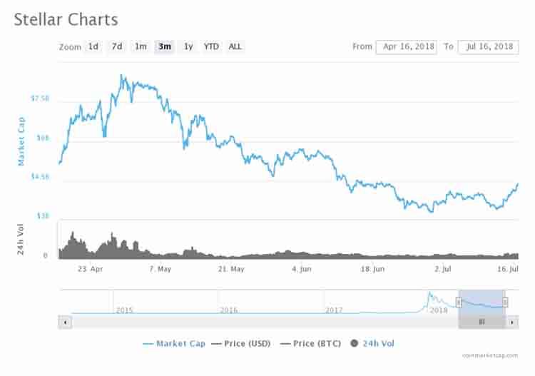 stellar_charts_17 jul 2018