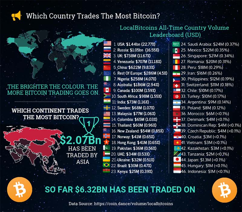 Which_country_trades_the_most_Bitcoin