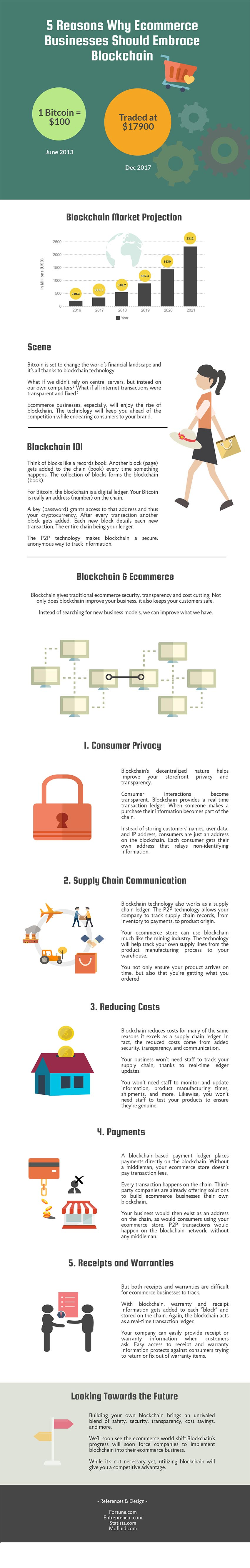 blockchain_infographic_mofluid