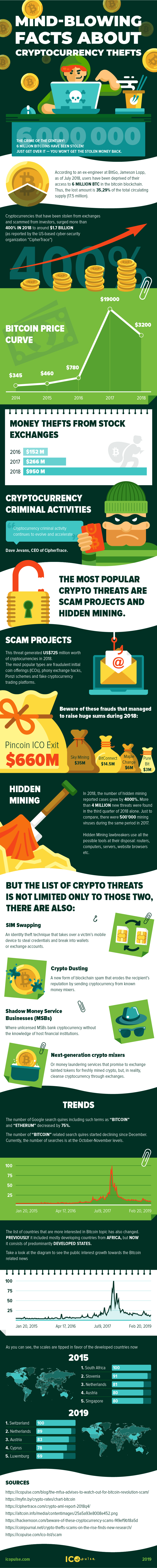infographic cryptocurrency theft