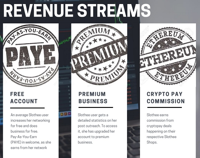 slothee revenue streams