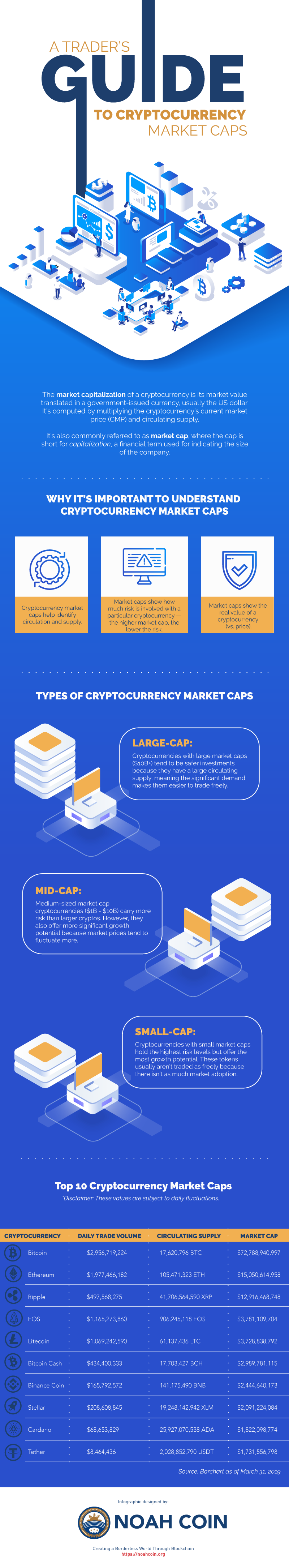 A-Traders-Guide-to-Cryptocurrency-Market-Caps-Infographic-1