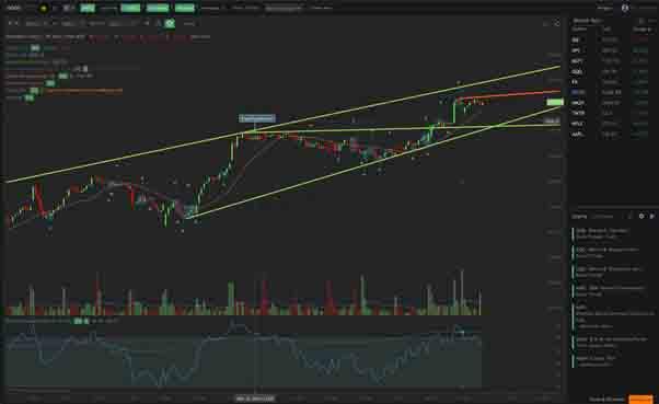 trading chart crypto